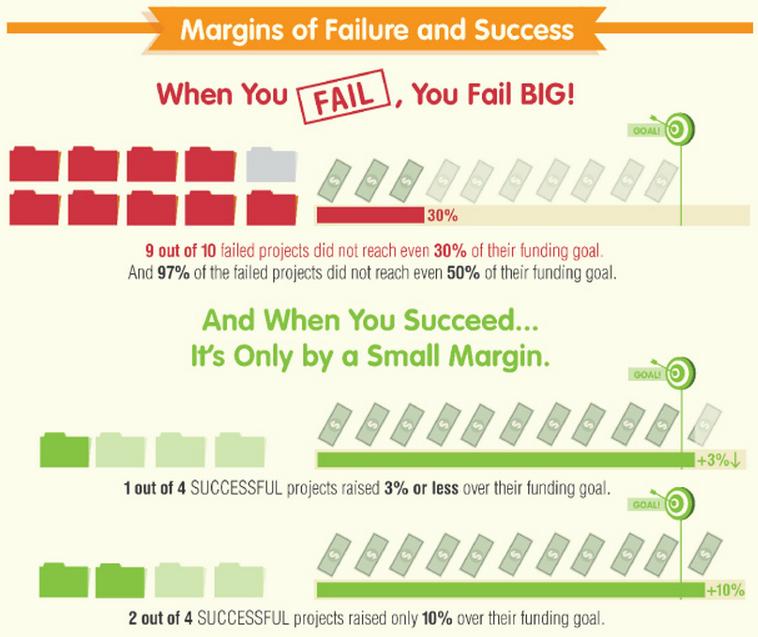 Kickstarter Margins of Failure & Success