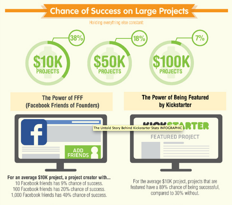 Chance of Success on Large Kickstarter Projects