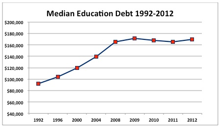 Median Education Debt 1992-2012