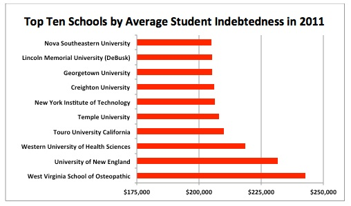Top Ten Schools by Average Student Indebtedness in 2011