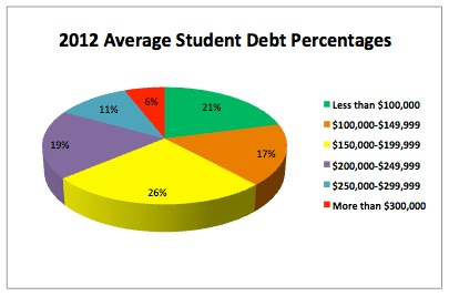 2012 Average Student Debt Percentages