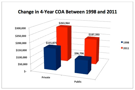 Change in 4-Year COA Between 1998 and 2011