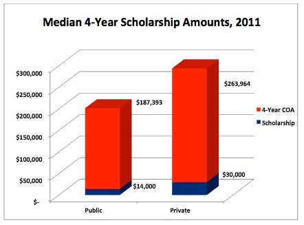Median 4-Year Scholarship Amounts, 2011