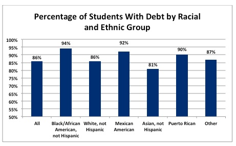 Percentage of Students With Debt by Racial and Ethnic Group